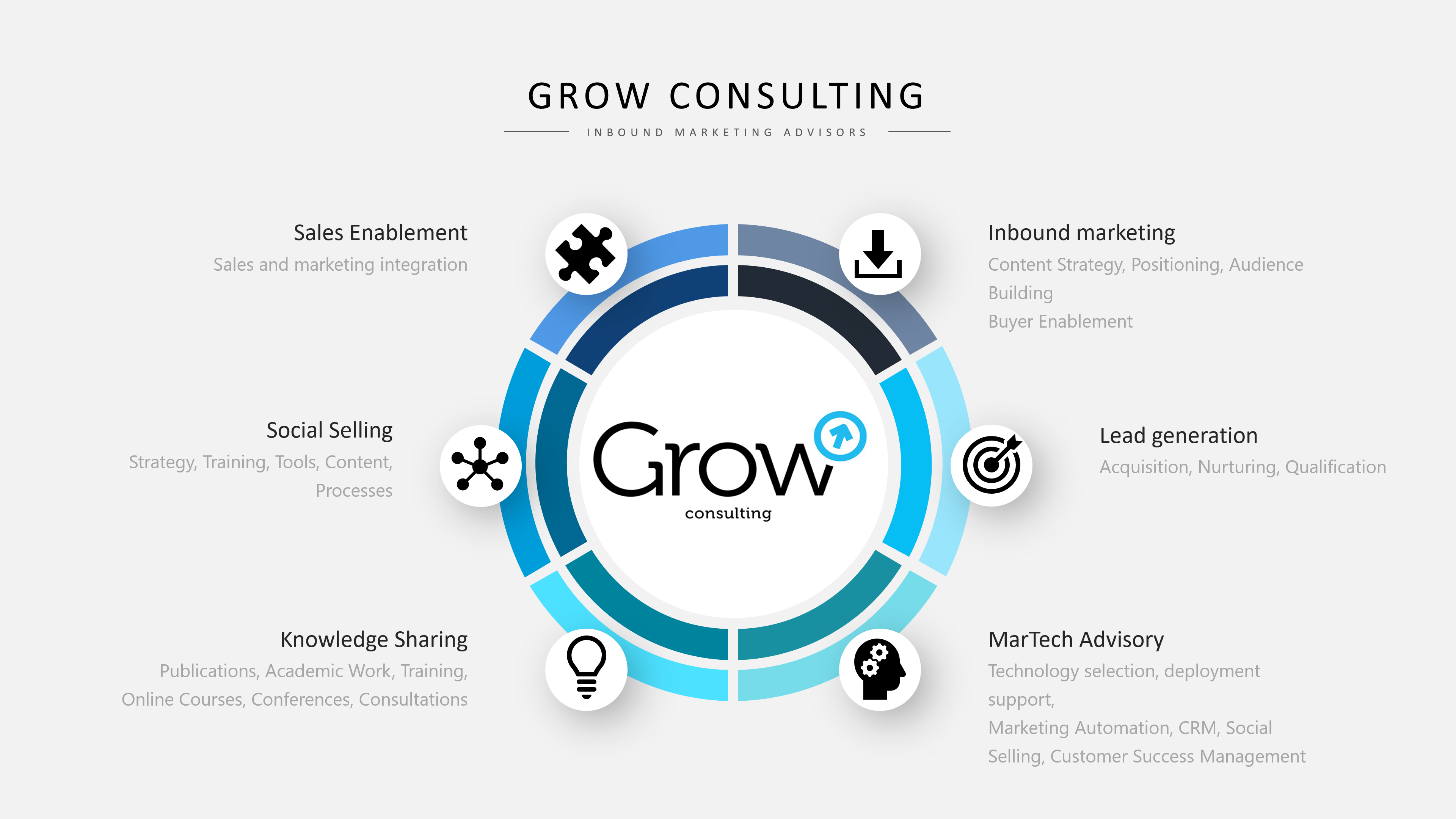 about grow consulting